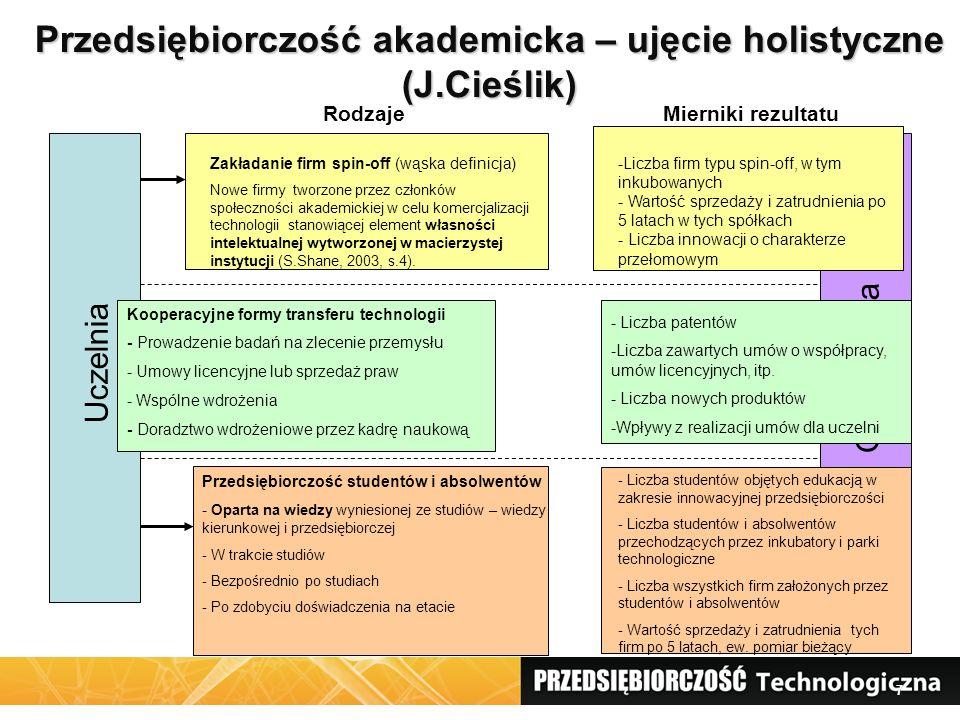 7 Przedsiębiorczość akademicka – ujęcie holistyczne (J.Cieślik) Uczelnia Gospodarka Przedsiębiorczość studentów i absolwentów - Oparta na wiedzy wyniesionej ze studiów – wiedzy kierunkowej i przedsiębiorczej - W trakcie studiów - Bezpośrednio po studiach - Po zdobyciu doświadczenia na etacie Kooperacyjne formy transferu technologii - Prowadzenie badań na zlecenie przemysłu - Umowy licencyjne lub sprzedaż praw - Wspólne wdrożenia - Doradztwo wdrożeniowe przez kadrę naukową Zakładanie firm spin-off (wąska definicja) Nowe firmy tworzone przez członków społeczności akademickiej w celu komercjalizacji technologii stanowiącej element własności intelektualnej wytworzonej w macierzystej instytucji (S.Shane, 2003, s.4).
