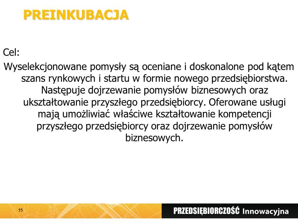 PREINKUBACJA Cel: Wyselekcjonowane pomysły są oceniane i doskonalone pod kątem szans rynkowych i startu w formie nowego przedsiębiorstwa.