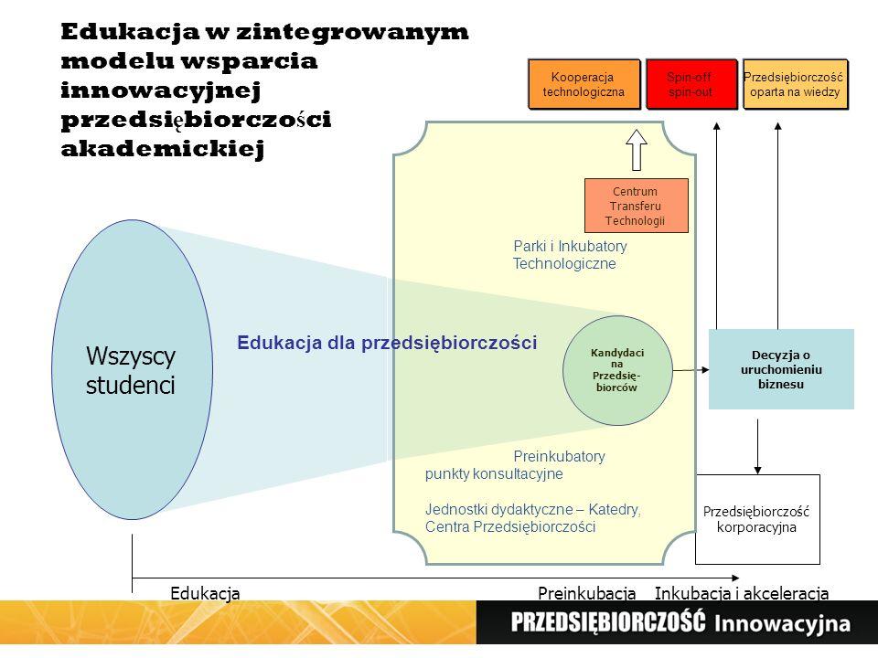 Decyzja o uruchomieniu biznesu Przedsiębiorczość korporacyjna Centrum Transferu Technologii EdukacjaPreinkubacja Wszyscy studenci Kandydaci na Przedsię- biorców Parki i Inkubatory Technologiczne Preinkubatory punkty konsultacyjne Jednostki dydaktyczne – Katedry, Centra Przedsiębiorczości Edukacja dla przedsiębiorczości Kooperacja technologiczna Przedsiębiorczość oparta na wiedzy Edukacja w zintegrowanym modelu wsparcia innowacyjnej przedsi ę biorczo ś ci akademickiej Spin-off spin-out Inkubacja i akceleracja