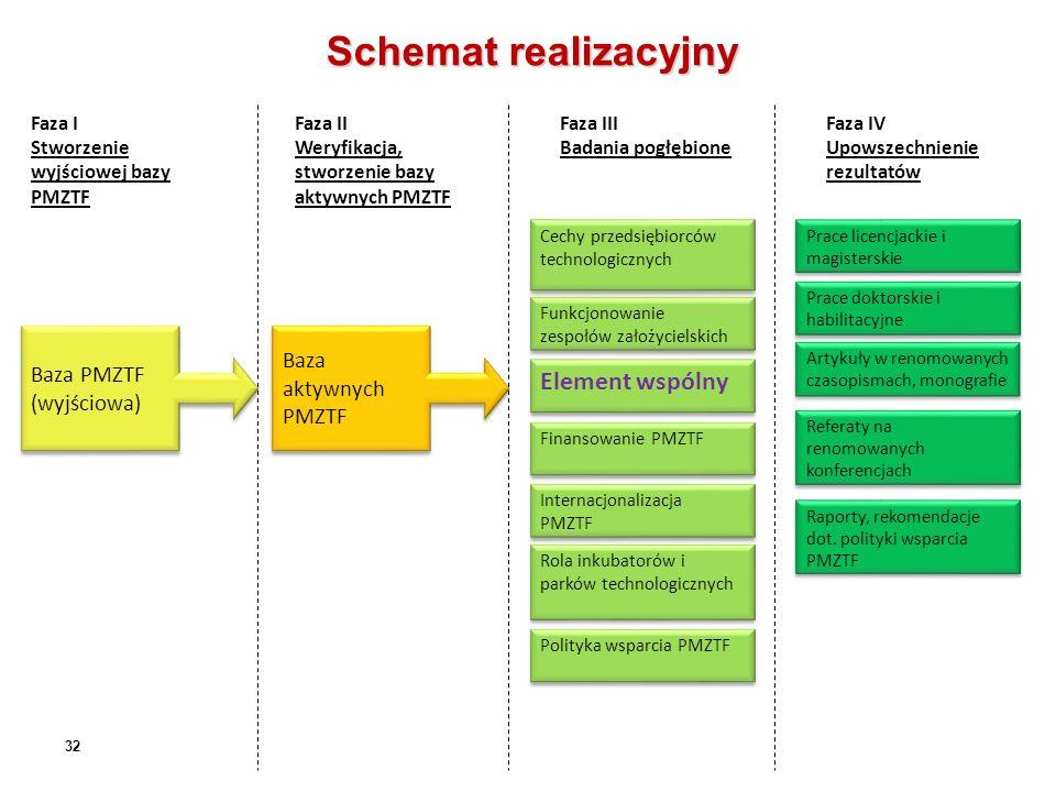 Schemat realizacyjny 32 Faza I Stworzenie wyjściowej bazy PMZTF Faza II Weryfikacja, stworzenie bazy aktywnych PMZTF Faza III Badania pogłębione Faza IV Upowszechnienie rezultatów Baza PMZTF (wyjściowa) Baza aktywnych PMZTF Cechy przedsiębiorców technologicznych Funkcjonowanie zespołów założycielskich Element wspólny Finansowanie PMZTF Internacjonalizacja PMZTF Rola inkubatorów i parków technologicznych Polityka wsparcia PMZTF Prace licencjackie i magisterskie Prace doktorskie i habilitacyjne Artykuły w renomowanych czasopismach, monografie Referaty na renomowanych konferencjach Raporty, rekomendacje dot.