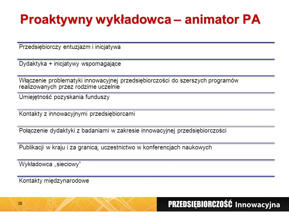 """Proaktywny wykładowca – animator PA Przedsiębiorczy entuzjazm i inicjatywa Dydaktyka + inicjatywy wspomagające Włączenie problematyki innowacyjnej przedsiębiorczości do szerszych programów realizowanych przez rodzime uczelnie Umiejętność pozyskania funduszy Kontakty z innowacyjnymi przedsiębiorcami Połączenie dydaktyki z badaniami w zakresie innowacyjnej przedsiębiorczości Publikacji w kraju i za granicą, uczestnictwo w konferencjach naukowych Wykładowca """"sieciowy Kontakty międzynarodowe 38"""