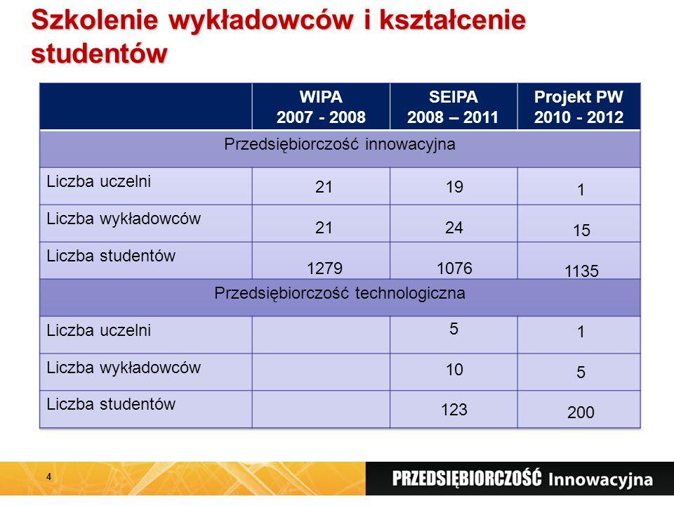 Szkolenie wykładowców i kształcenie studentów 4 21 1279 19 24 1076 5 10 123 1 15 1135 1 5 200