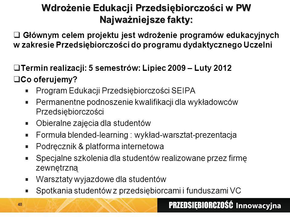 48 Wdrożenie Edukacji Przedsiębiorczości w PW Najważniejsze fakty:  Głównym celem projektu jest wdrożenie programów edukacyjnych w zakresie Przedsiębiorczości do programu dydaktycznego Uczelni  Termin realizacji: 5 semestrów: Lipiec 2009 – Luty 2012  Co oferujemy.
