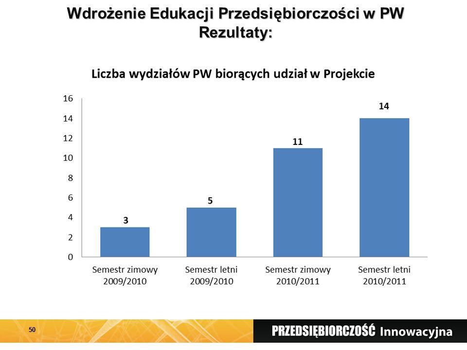Wdrożenie Edukacji Przedsiębiorczości w PW Rezultaty: 50