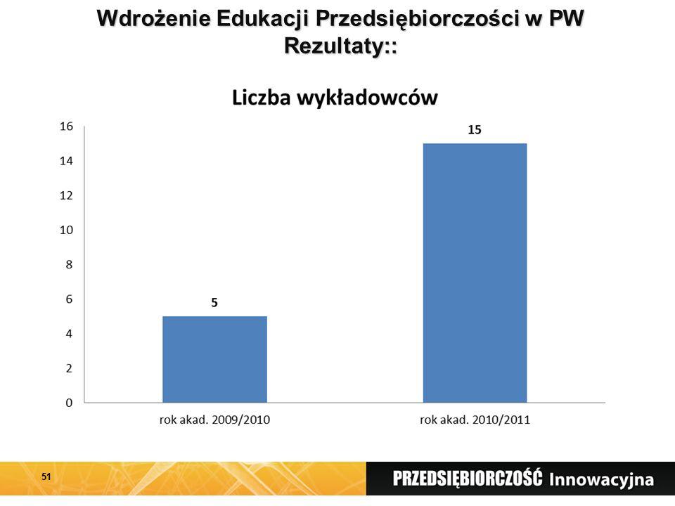 Wdrożenie Edukacji Przedsiębiorczości w PW Rezultaty:: 51