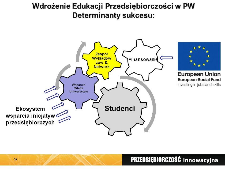 52 Finansowanie Ekosystem wsparcia inicjatyw przedsiębiorczych Wdrożenie Edukacji Przedsiębiorczości w PW Determinanty sukcesu: