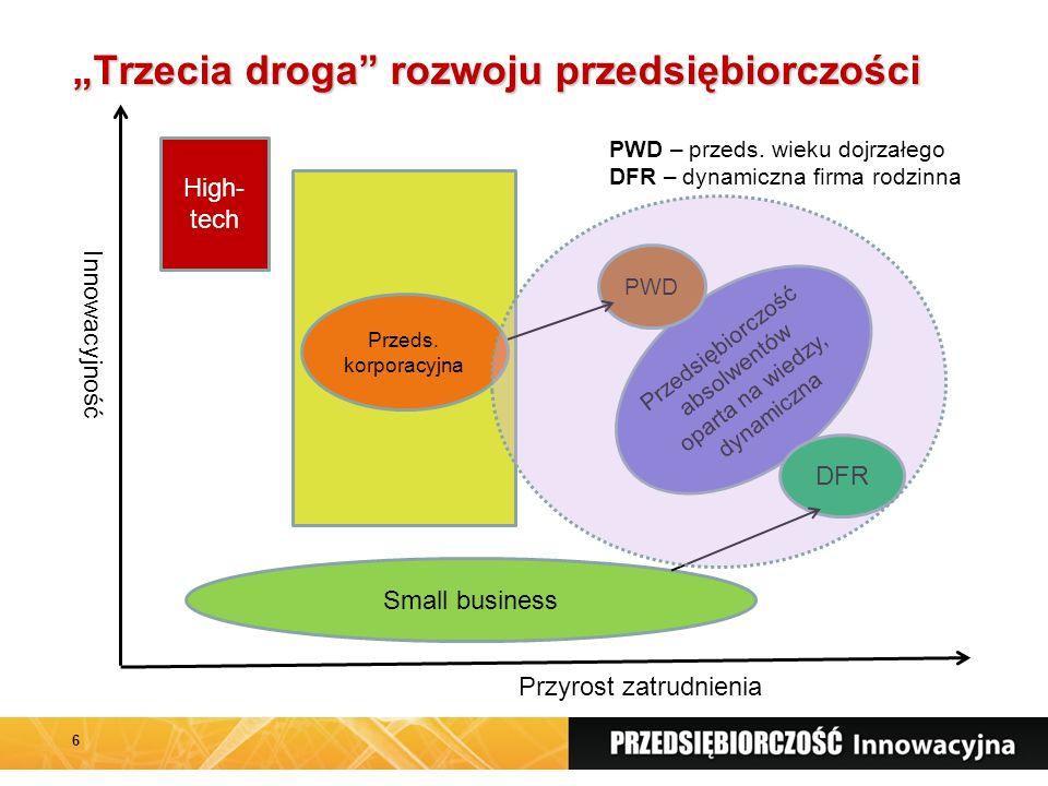 """""""Trzecia droga rozwoju przedsiębiorczości 6 Small business High- tech Innowacyjność Przyrost zatrudnienia Przeds."""