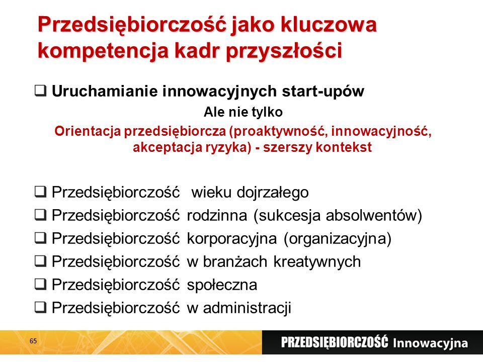 Przedsiębiorczość jako kluczowa kompetencja kadr przyszłości  Uruchamianie innowacyjnych start-upów Ale nie tylko Orientacja przedsiębiorcza (proaktywność, innowacyjność, akceptacja ryzyka) - szerszy kontekst  Przedsiębiorczość wieku dojrzałego  Przedsiębiorczość rodzinna (sukcesja absolwentów)  Przedsiębiorczość korporacyjna (organizacyjna)  Przedsiębiorczość w branżach kreatywnych  Przedsiębiorczość społeczna  Przedsiębiorczość w administracji 65