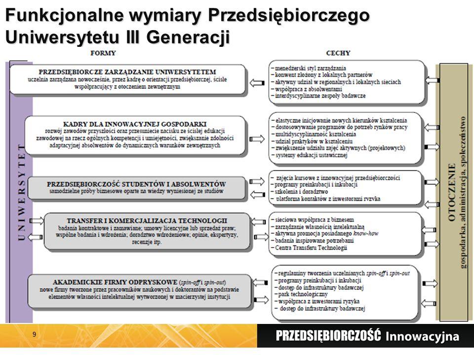 4. Projekt badawczy Polskie Młode Zaawansowane Technologicznie Firmy (PMZTF)