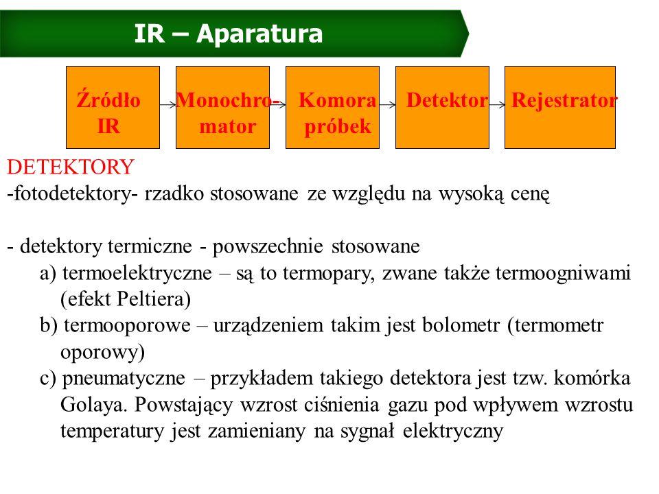 IR – Aparatura Źródło IR Monochro- mator Komora próbek DetektorRejestrator ŹRÓDŁA PROMIENIOWANIA: Rozgrzany do temp.
