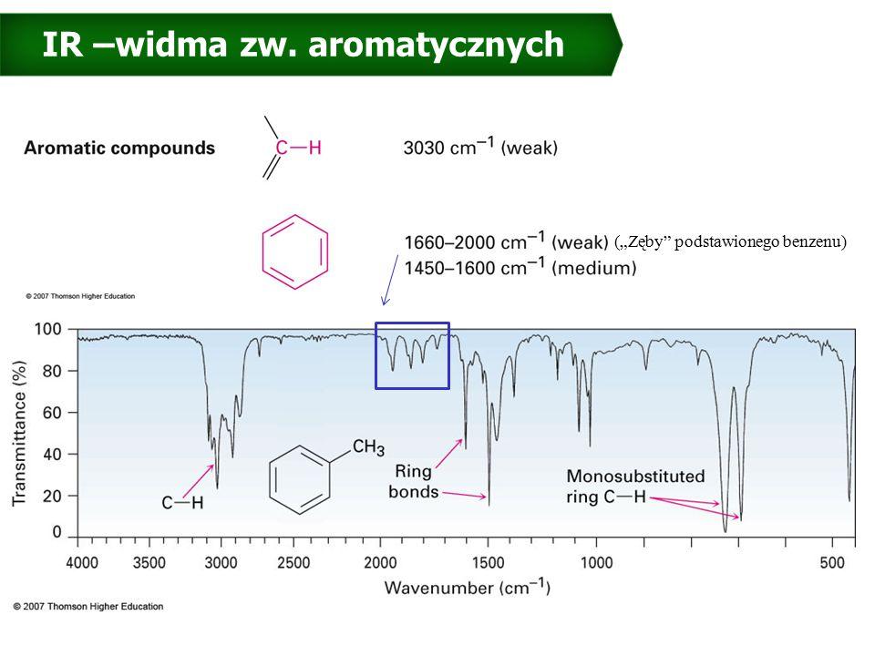 """IR –widma zw. aromatycznych 27 (""""Zęby podstawionego benzenu)"""