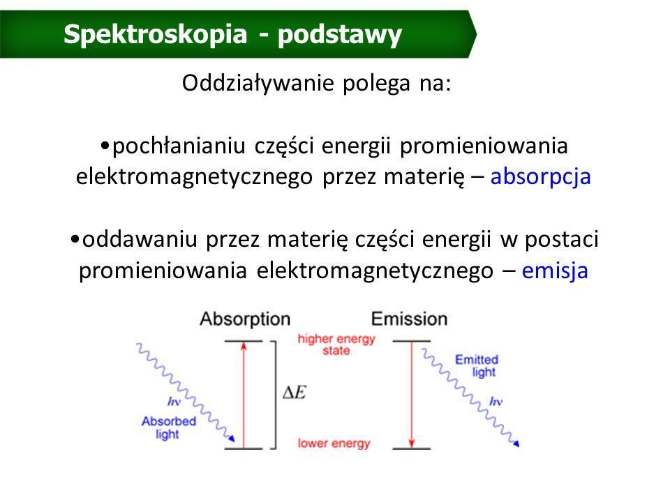 Spektroskopia - podstawy Oddziaływanie polega na: pochłanianiu części energii promieniowania elektromagnetycznego przez materię – absorpcja oddawaniu przez materię części energii w postaci promieniowania elektromagnetycznego – emisja