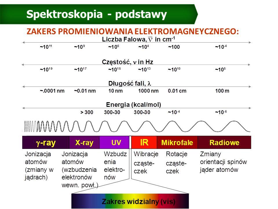 Spektroskopia - podstawy ZAKERS PROMIENIOWANIA ELEKTROMAGNEYCZNEGO: