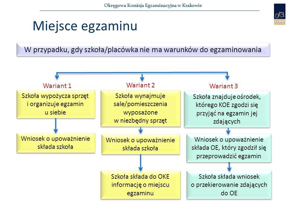 Okręgowa Komisja Egzaminacyjna w Krakowie Miejsce egzaminu W przypadku, gdy szkoła/placówka nie ma warunków do egzaminowania Szkoła wynajmuje sale/pomieszczenia wyposażone w niezbędny sprzęt Szkoła wynajmuje sale/pomieszczenia wyposażone w niezbędny sprzęt Szkoła wypożycza sprzęt i organizuje egzamin u siebie Szkoła znajduje ośrodek, którego KOE zgodzi się przyjąć na egzamin jej zdających Szkoła składa do OKE informację o miejscu egzaminu Wniosek o upoważnienie składa szkoła Szkoła składa wniosek o przekierowanie zdających do OE Wariant 1 Wariant 2 Wariant 3 Wniosek o upoważnienie składa szkoła Wniosek o upoważnienie składa OE, który zgodził się przeprowadzić egzamin