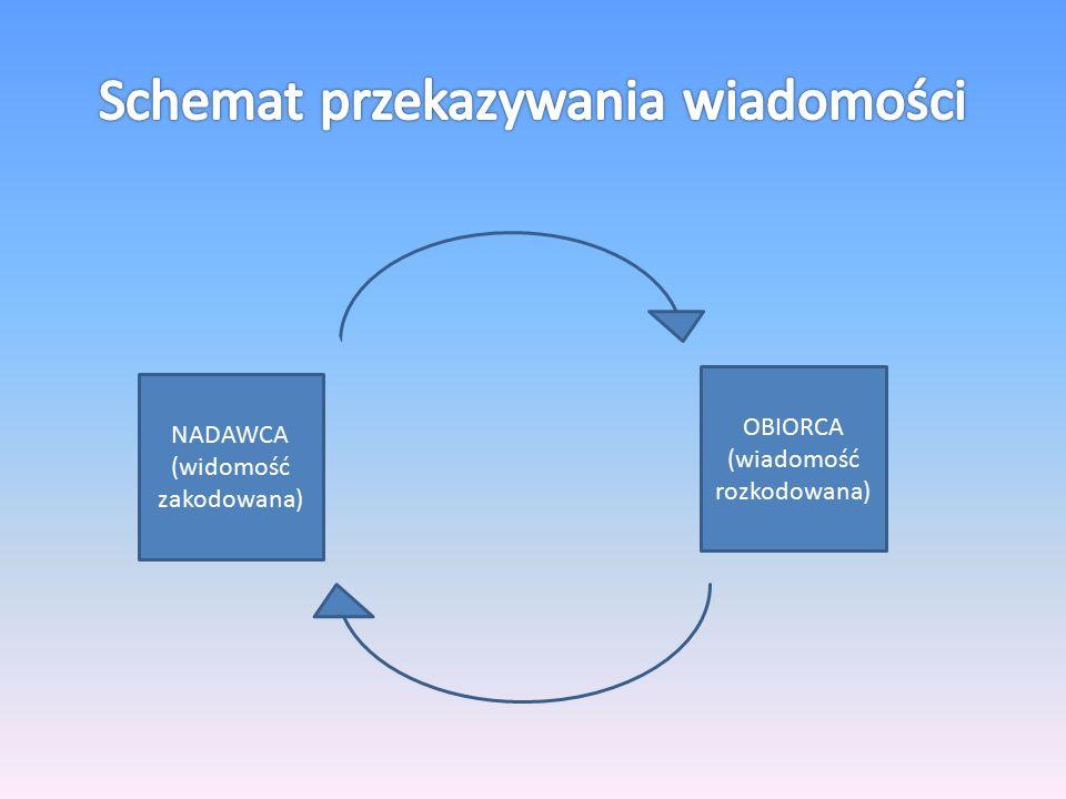 NADAWCA (widomość zakodowana) OBIORCA (wiadomość rozkodowana)