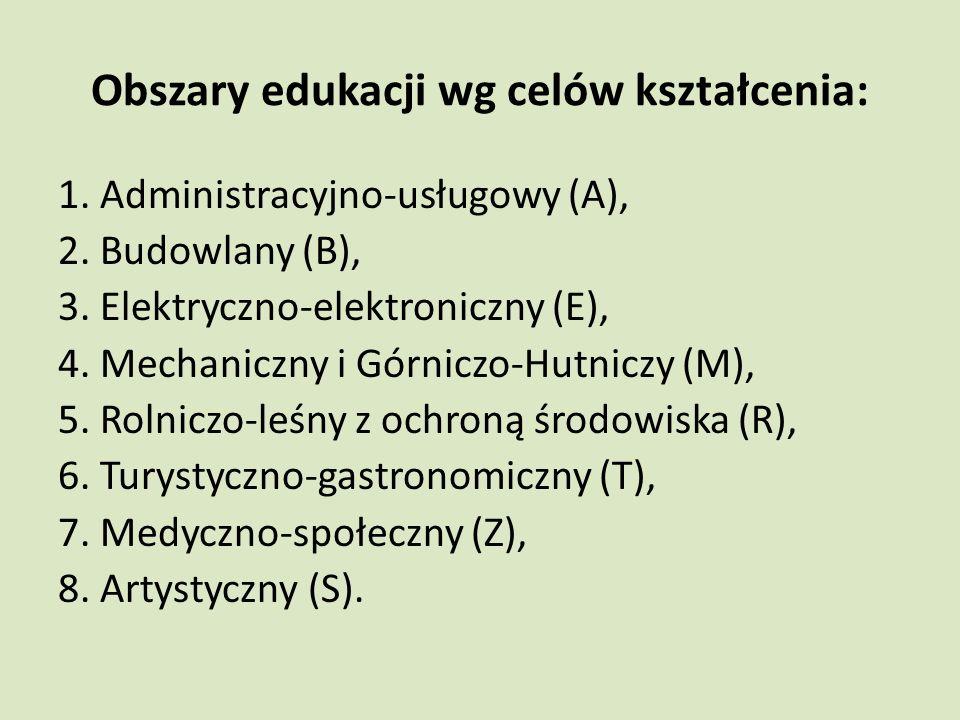 Obszary edukacji wg celów kształcenia: 1. Administracyjno-usługowy (A), 2.