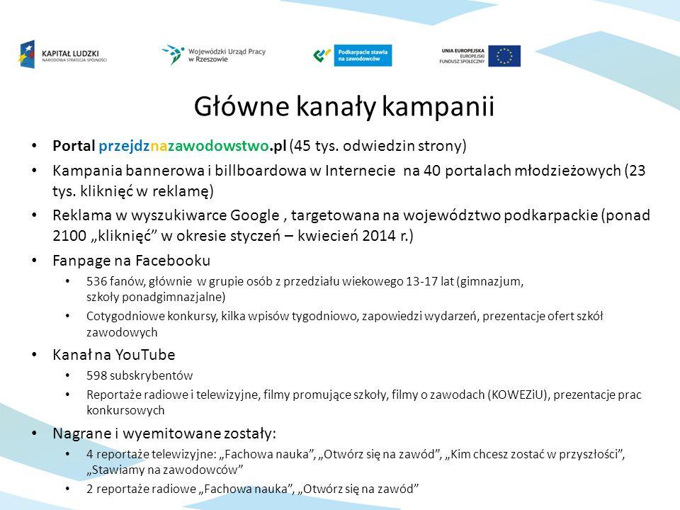 Portal przejdznazawodowstwo.pl (45 tys.