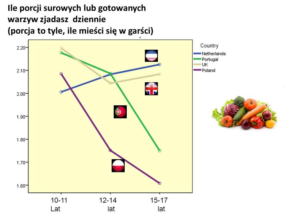 Ile porcji surowych lub gotowanych warzyw zjadasz dziennie (porcja to tyle, ile mieści się w garści) 10-11 12-14 15-17 Latlat lat