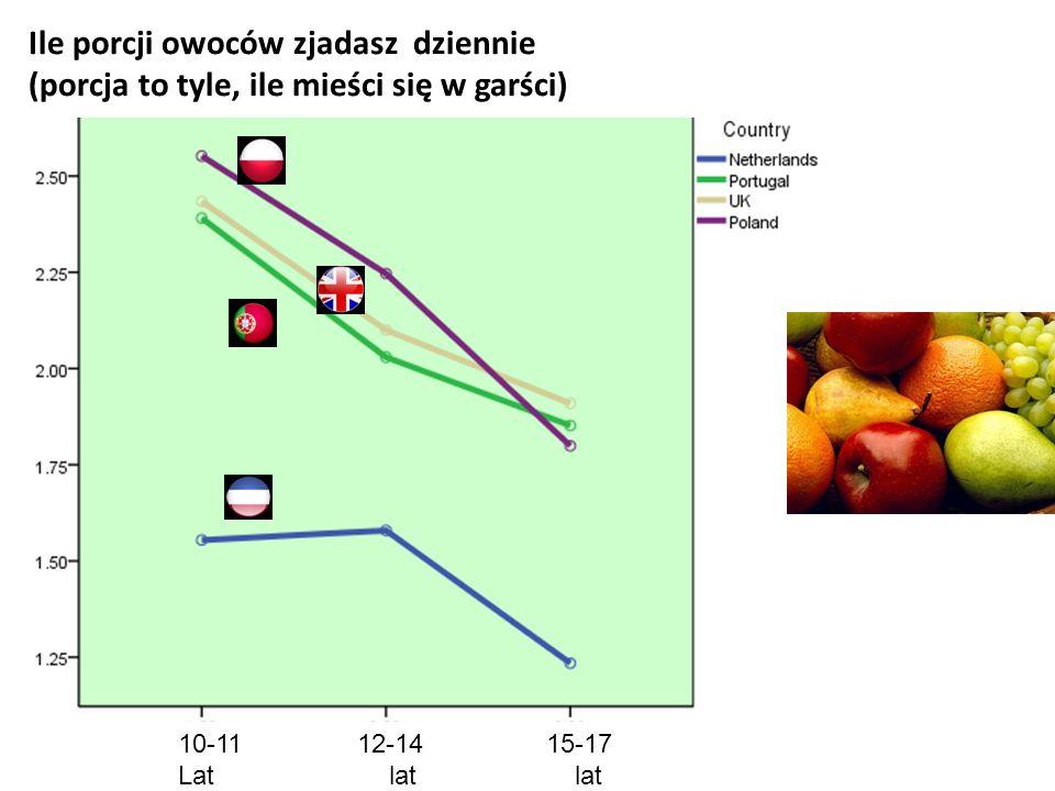 Ile porcji owoców zjadasz dziennie (porcja to tyle, ile mieści się w garści) 10-11 12-14 15-17 Latlat lat