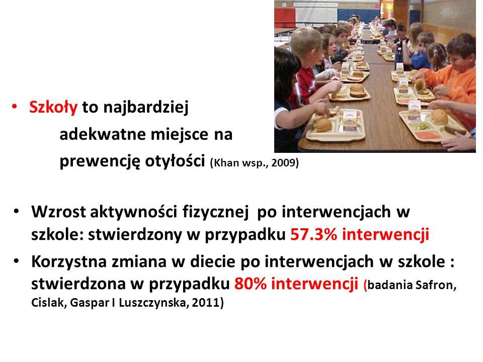 Szkoły to najbardziej adekwatne miejsce na prewencję otyłości (Khan wsp., 2009) Wzrost aktywności fizycznej po interwencjach w szkole: stwierdzony w p