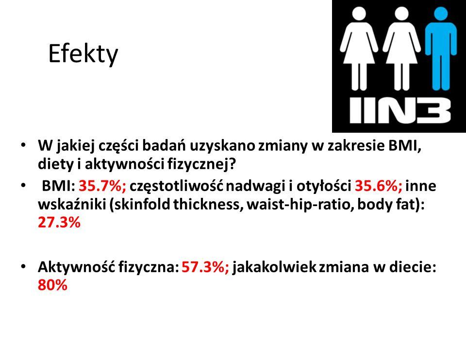 Efekty W jakiej części badań uzyskano zmiany w zakresie BMI, diety i aktywności fizycznej? BMI: 35.7%; częstotliwość nadwagi i otyłości 35.6%; inne ws