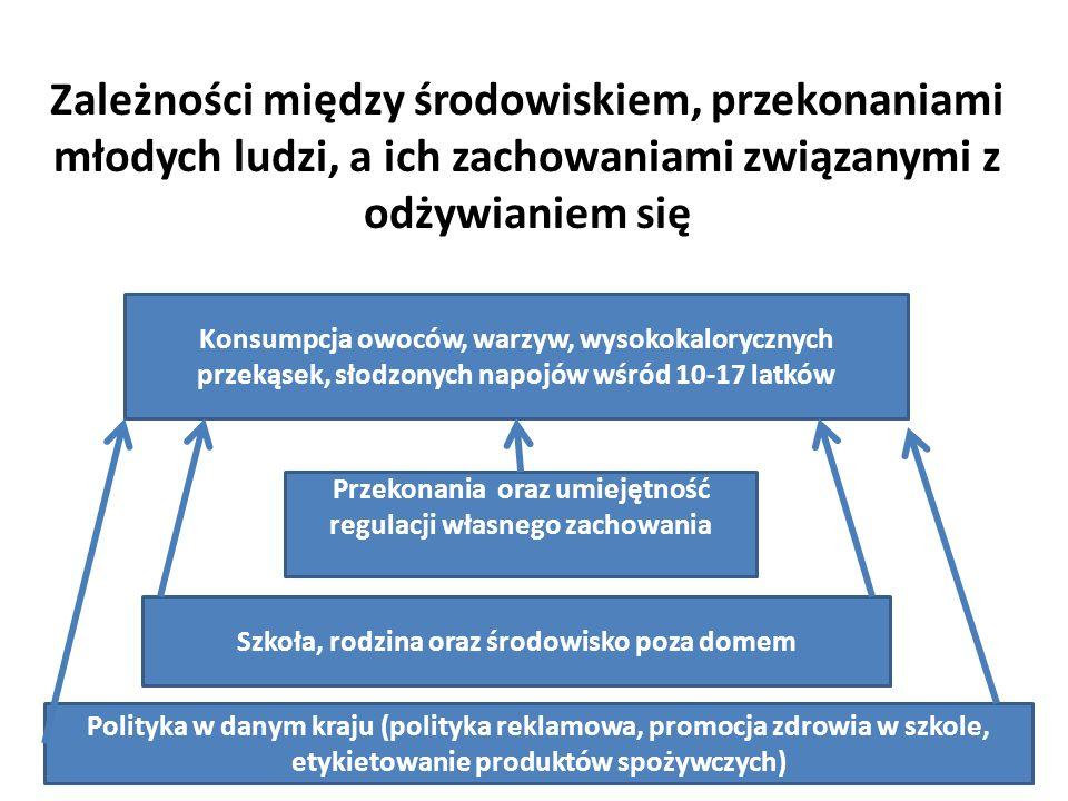 Zależności między środowiskiem, przekonaniami młodych ludzi, a ich zachowaniami związanymi z odżywianiem się Polityka w danym kraju (polityka reklamowa, promocja zdrowia w szkole, etykietowanie produktów spożywczych) Szkoła, rodzina oraz środowisko poza domem Przekonania oraz umiejętność regulacji własnego zachowania Konsumpcja owoców, warzyw, wysokokalorycznych przekąsek, słodzonych napojów wśród 10-17 latków