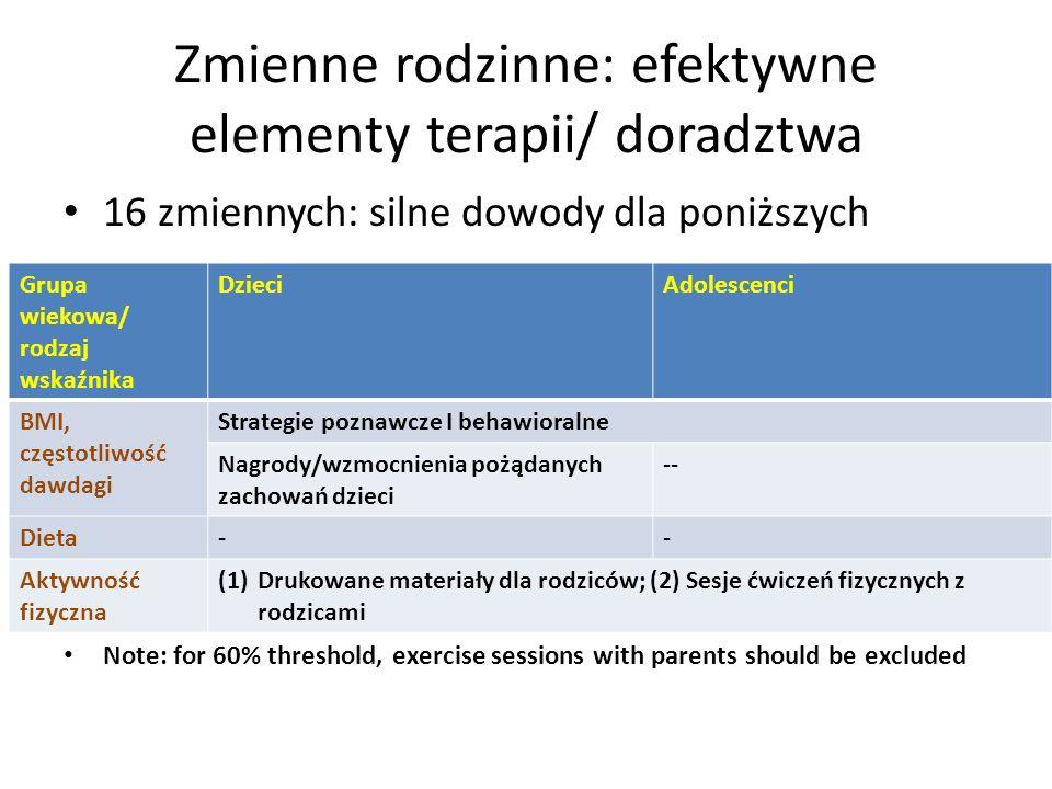 Zmienne rodzinne: efektywne elementy terapii/ doradztwa 16 zmiennych: silne dowody dla poniższych Note: for 60% threshold, exercise sessions with parents should be excluded Grupa wiekowa/ rodzaj wskaźnika DzieciAdolescenci BMI, częstotliwość dawdagi Strategie poznawcze I behawioralne Nagrody/wzmocnienia pożądanych zachowań dzieci -- Dieta-- Aktywność fizyczna (1)Drukowane materiały dla rodziców; (2) Sesje ćwiczeń fizycznych z rodzicami