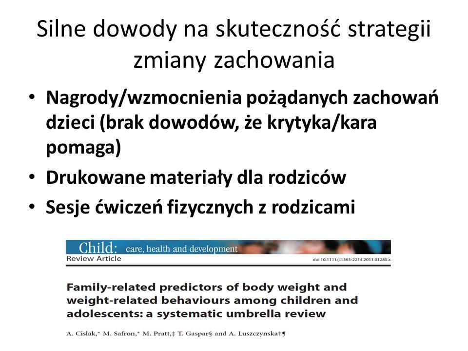 Silne dowody na skuteczność strategii zmiany zachowania Nagrody/wzmocnienia pożądanych zachowań dzieci (brak dowodów, że krytyka/kara pomaga) Drukowane materiały dla rodziców Sesje ćwiczeń fizycznych z rodzicami