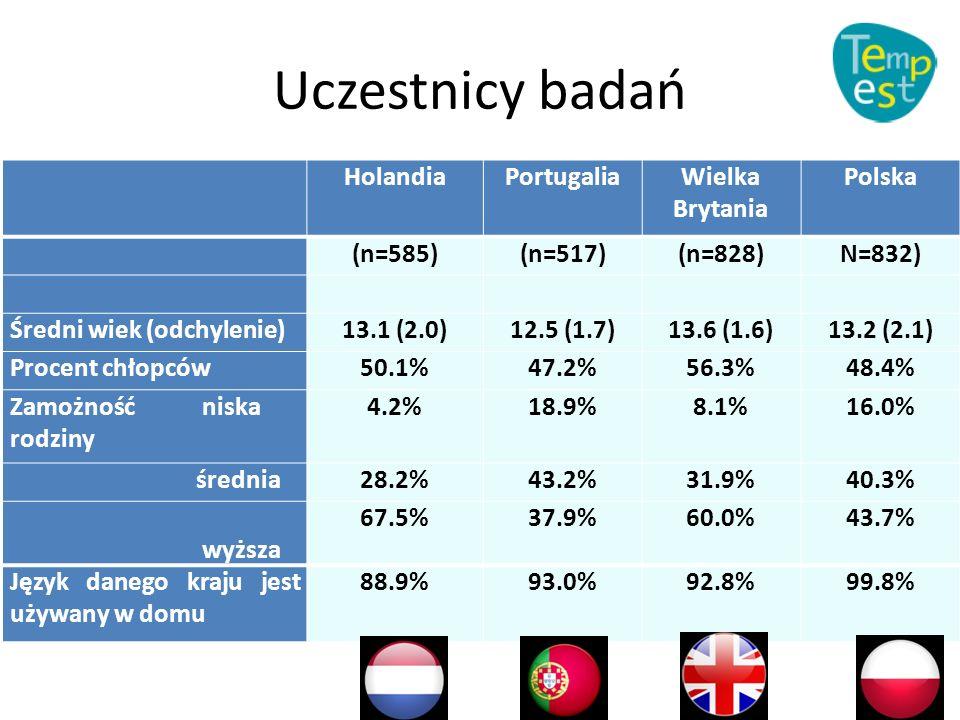 Uczestnicy badań HolandiaPortugaliaWielka Brytania Polska (n=585)(n=517)(n=828)N=832) Średni wiek (odchylenie)13.1 (2.0)12.5 (1.7)13.6 (1.6)13.2 (2.1) Procent chłopców50.1%47.2%56.3%48.4% Zamożność niska rodziny 4.2%18.9%8.1%16.0% średnia28.2%43.2%31.9%40.3% wyższa 67.5%37.9%60.0%43.7% Język danego kraju jest używany w domu 88.9%93.0%92.8%99.8%