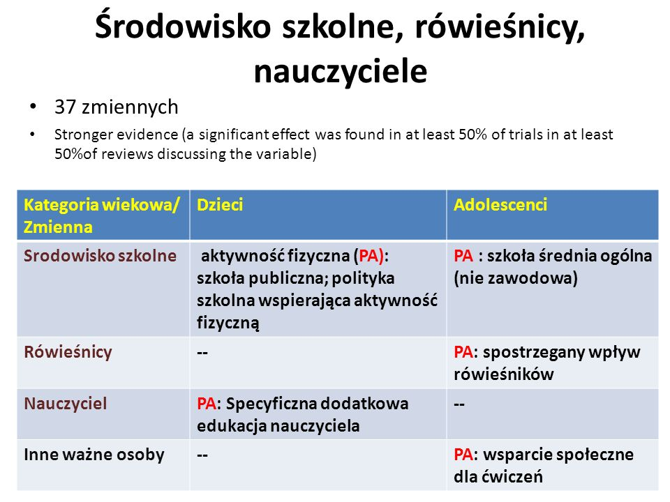 Środowisko szkolne, rówieśnicy, nauczyciele 37 zmiennych Stronger evidence (a significant effect was found in at least 50% of trials in at least 50%of