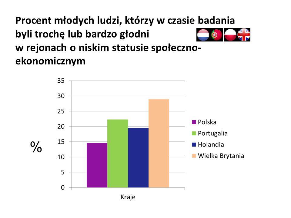 Procent młodych ludzi, którzy w czasie badania byli trochę lub bardzo głodni w rejonach o niskim statusie społeczno- ekonomicznym %