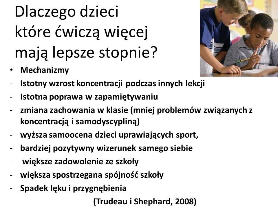Mechanizmy -Istotny wzrost koncentracji podczas innych lekcji -Istotna poprawa w zapamiętywaniu -zmiana zachowania w klasie (mniej problemów związanych z koncentracją i samodyscypliną) -wyższa samoocena dzieci uprawiających sport, -bardziej pozytywny wizerunek samego siebie - większe zadowolenie ze szkoły -większa spostrzegana spójność szkoły -Spadek lęku i przygnębienia (Trudeau i Shephard, 2008) Dlaczego dzieci które ćwiczą więcej mają lepsze stopnie?