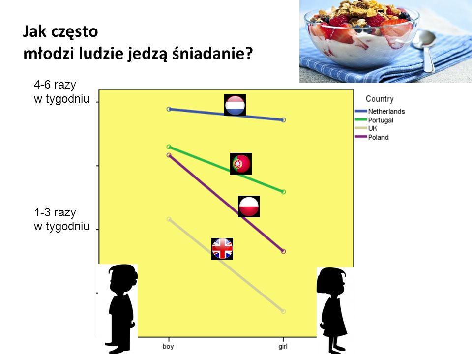 Zgadzam się (4.2) Zgadzam się (3.6) Słodkie i słone przekąski oraz słodzone napoje nie powinny być sprzedawane w szkołach