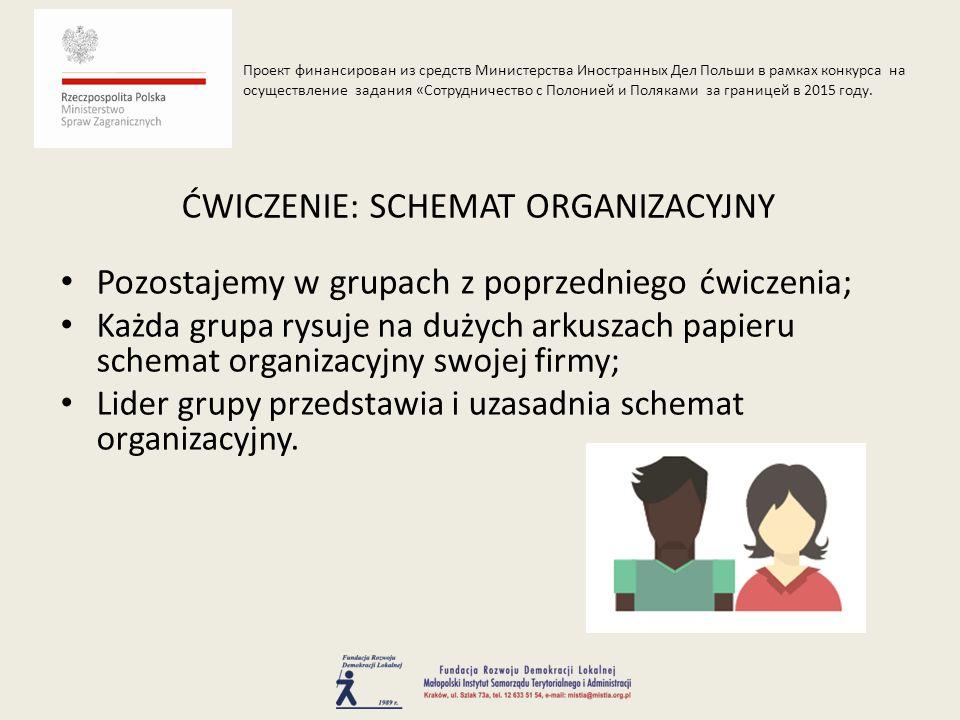 Pozostajemy w grupach z poprzedniego ćwiczenia; Każda grupa rysuje na dużych arkuszach papieru schemat organizacyjny swojej firmy; Lider grupy przedstawia i uzasadnia schemat organizacyjny.