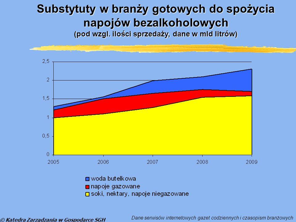 © Katedra Zarządzania w Gospodarce SGH Substytut A Produkt A 20 mld zł 1zł 0,5 mld zł Wpływ substytutów na wielkość sektora