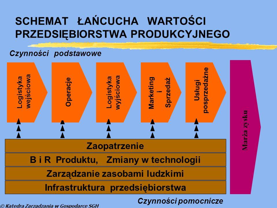 © Katedra Zarządzania w Gospodarce SGH Przewaga konkurencyjna a pozycja konkurencyjna DostawcyOdbiorcy Użytkownicy Przedsię-biorstwo