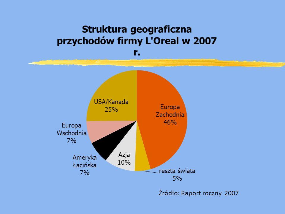 Źródło: Raport roczny 2007