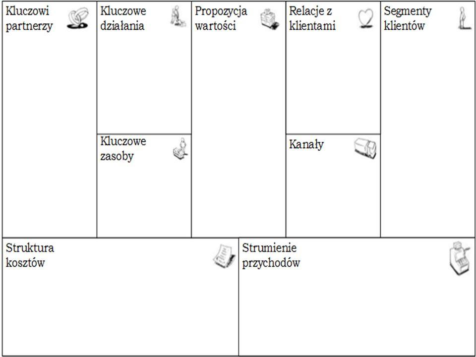 Podsumowanie Elementy modeli; Przykłady modeli; Platforma wielostronna jako typ modelu biznesowego.