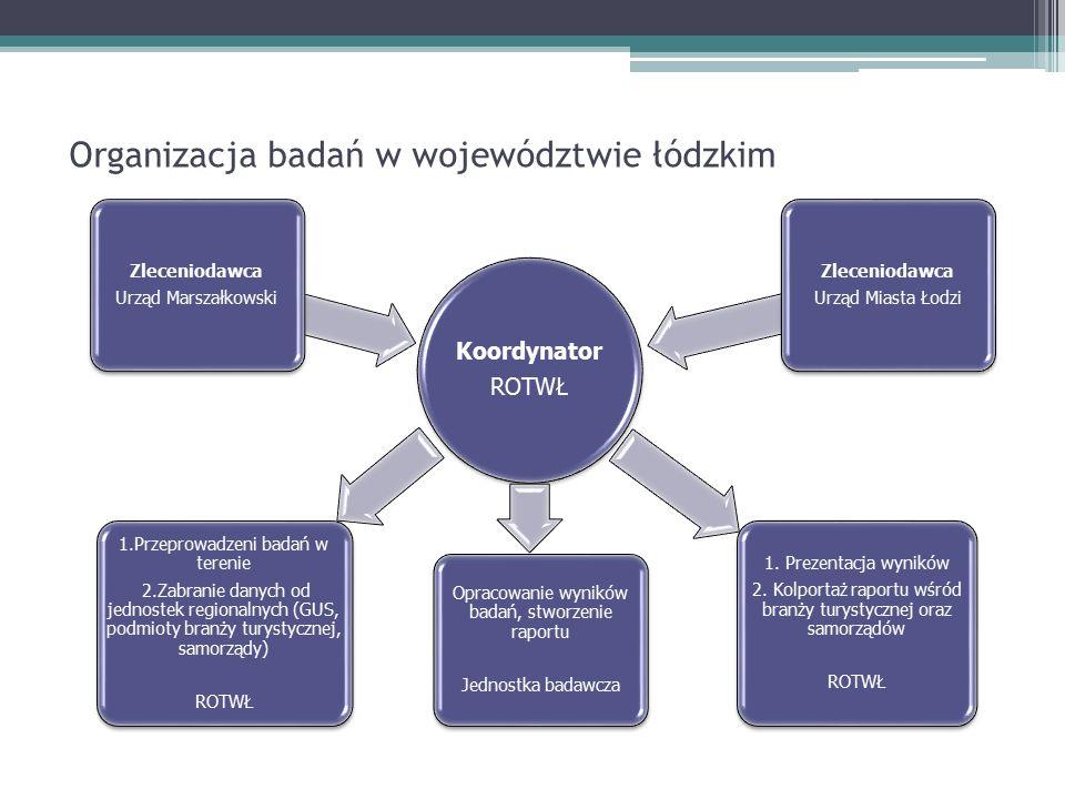 Dziękujemy za uwagę Badania ruchu turystycznego w województwie łódzkim w 2008 roku dostępne są na stronie: http://www.rotwl.pl/dokumenty Tomasz Koralewski tkoralewski@rotwl.pl Tomasz Mazurek tmazurek@rotwl.pl