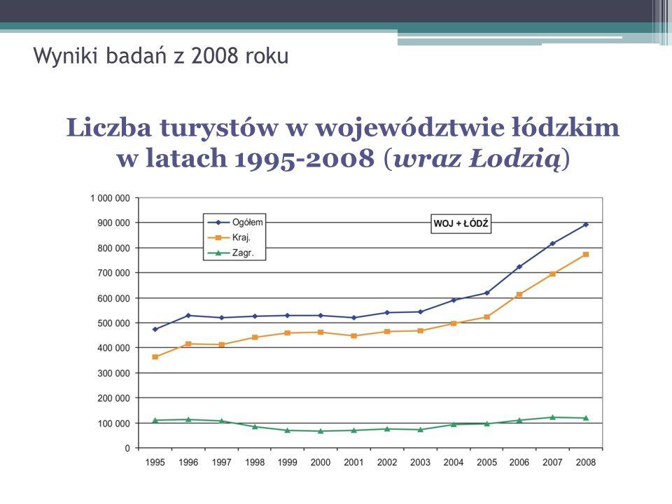 Wyniki badań z 2008 roku Pozycja województwa łódzkiego w rankingu ogólnopolskim ruchu turystycznego w 2007 roku