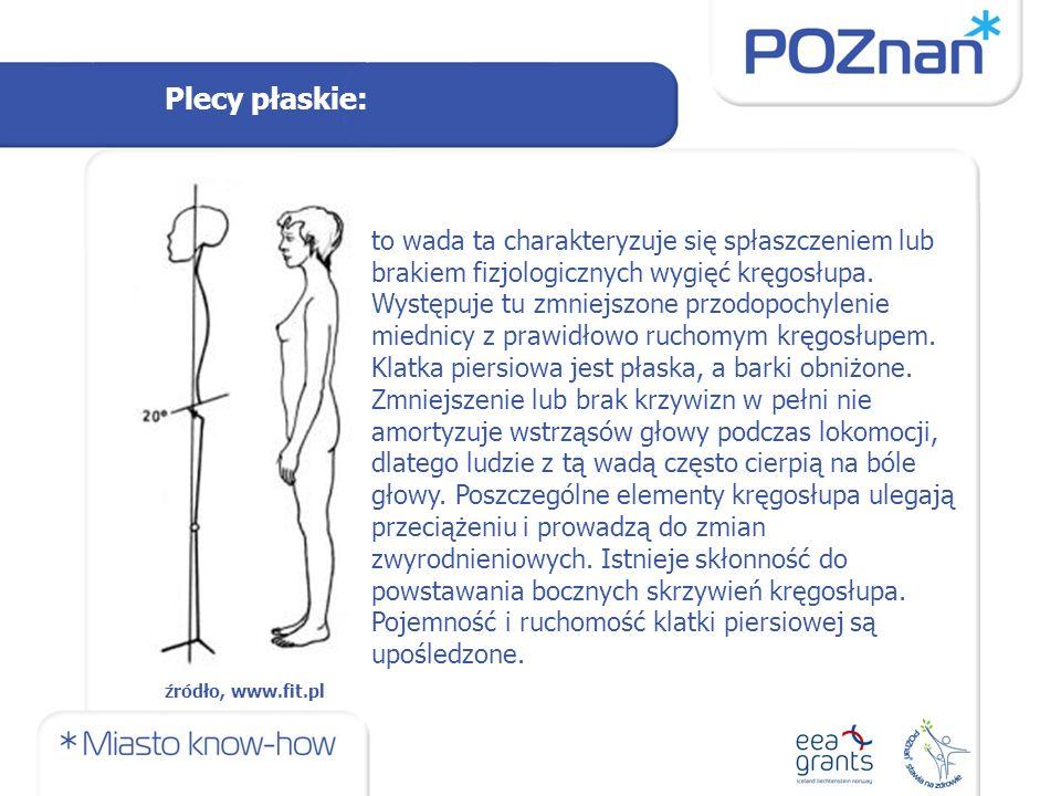 Plecy płaskie: to wada ta charakteryzuje się spłaszczeniem lub brakiem fizjologicznych wygięć kręgosłupa.