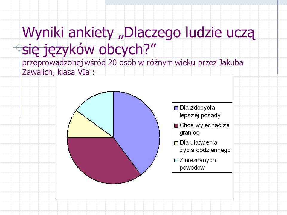 """Wyniki ankiety """"Dlaczego ludzie uczą się języków obcych przeprowadzonej wśród 20 osób w różnym wieku przez Jakuba Zawalich, klasa VIa :"""