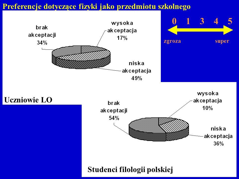Preferencje dotyczące fizyki jako przedmiotu szkolnego Uczniowie LO Studenci filologii polskiej 0 1 3 4 5 zgroza super