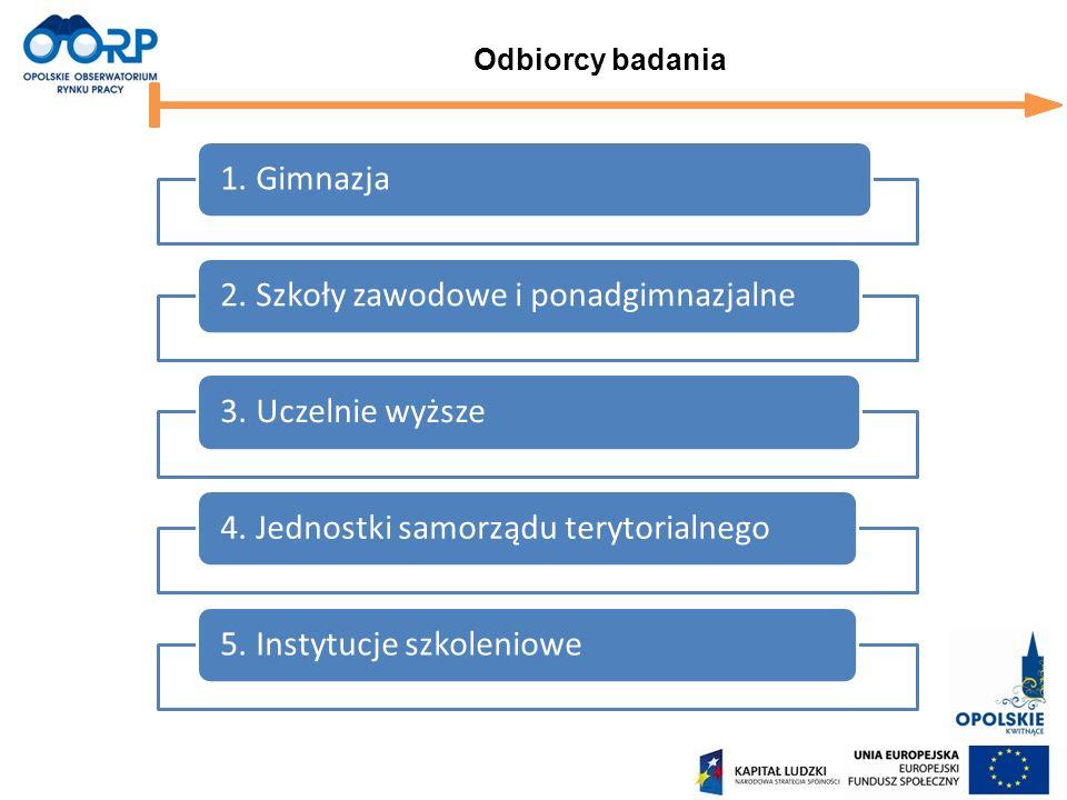 Odbiorcy badania 1. Gimnazja2. Szkoły zawodowe i ponadgimnazjalne3.