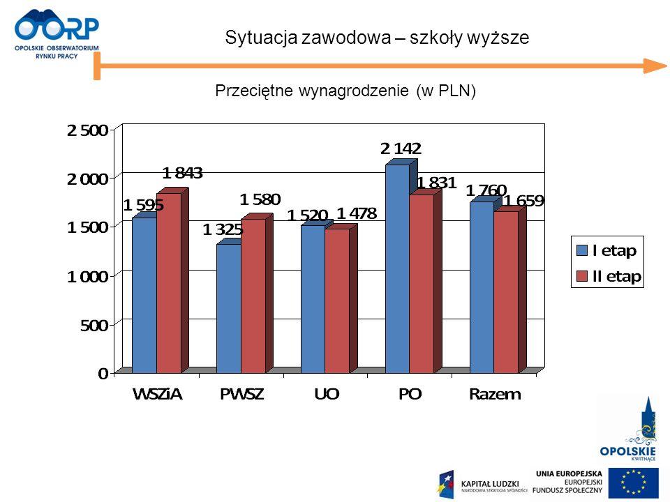 Przeciętne wynagrodzenie (w PLN)
