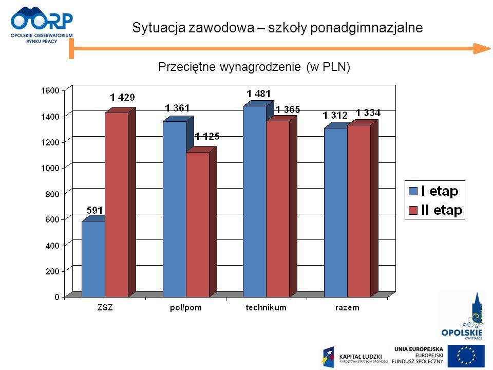 Sytuacja zawodowa – szkoły ponadgimnazjalne Przeciętne wynagrodzenie (w PLN)