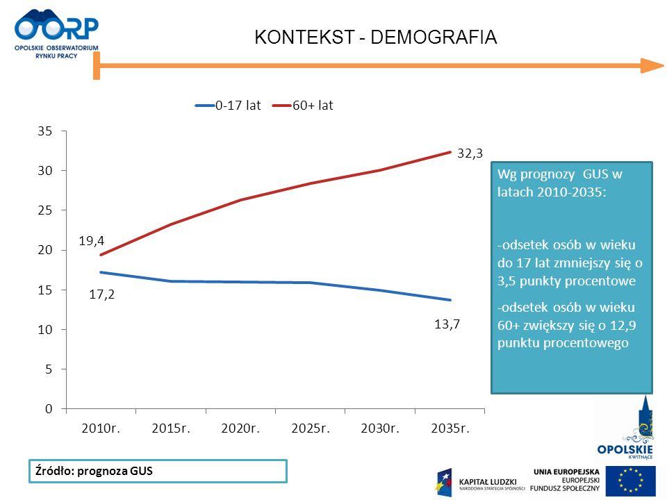 KONTEKST - DEMOGRAFIA Źródło: prognoza GUS Wg prognozy GUS w latach 2010-2035: -odsetek osób w wieku do 17 lat zmniejszy się o 3,5 punkty procentowe -odsetek osób w wieku 60+ zwiększy się o 12,9 punktu procentowego