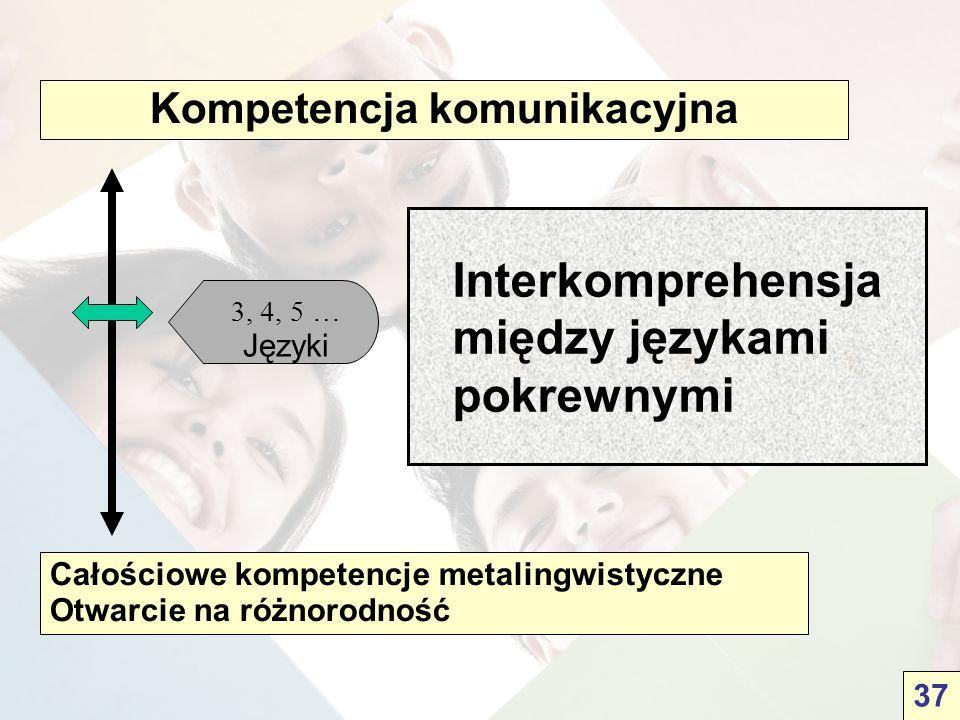 Całościowe kompetencje metalingwistyczne Otwarcie na różnorodność Kompetencja komunikacyjna 3, 4, 5 … Języki Interkomprehensja między językami pokrewnymi 37