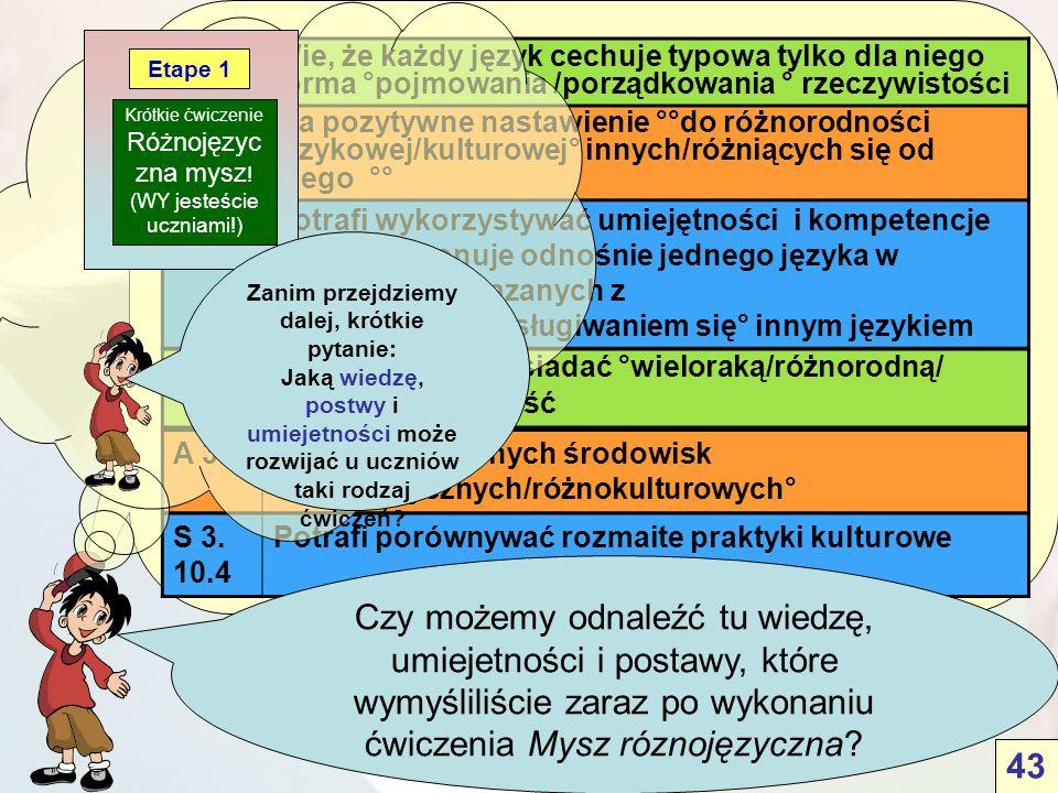 A 3.1Jest ciekawy innych środowisk °różnojęzycznych/różnokulturowych° K 14.3 Wie, że można posiadać °wieloraką/różnorodną/ złożoną° tożsamość Potrafi wykorzystywać umiejętności i kompetencje jakimi dysponuje odnośnie jednego języka w działaniach związanych z °rozumieniem/posługiwaniem się° innym językiem A 4 Ma pozytywne nastawienie °°do różnorodności językowej/kulturowej° innych/różniących się od niego °° Wie, że każdy język cechuje typowa tylko dla niego forma °pojmowania /porządkowania ° rzeczywistości S 3.