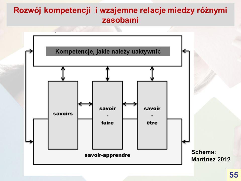 Rozwój kompetencji i wzajemne relacje miedzy różnymi zasobami Schema: Martinez 2012 Kompetencje, jakie należy uaktywnić 55